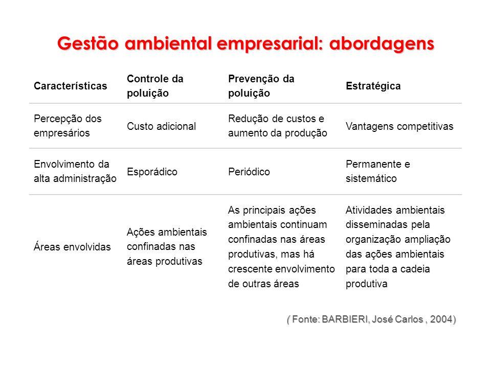 ( Fonte: BARBIERI, José Carlos, 2004) ( Fonte: BARBIERI, José Carlos, 2004) Características Controle da poluição Prevenção da poluição Estratégica Per