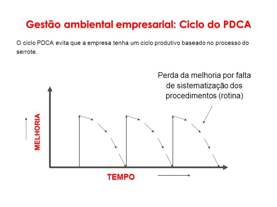MELHORIA Perda da melhoria por falta de sistematização dos procedimentos (rotina)TEMPO Gestão ambiental empresarial: Ciclo do PDCA O ciclo PDCA evita
