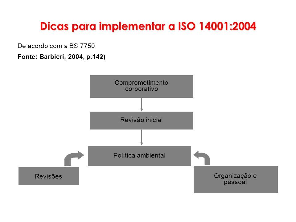 Comprometimento corporativo Revisão inicial Política ambiental Revisões Organização e pessoal Dicas para implementar a ISO 14001:2004 De acordo com a