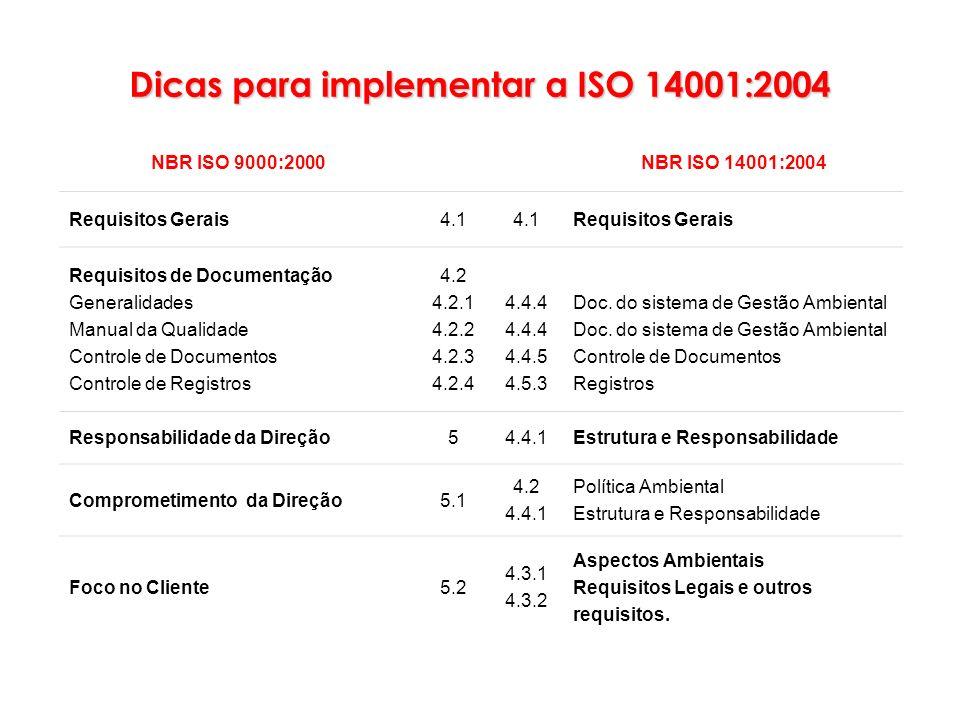 NBR ISO 9000:2000NBR ISO 14001:2004 Requisitos Gerais4.1 Requisitos Gerais Requisitos de Documentação Generalidades Manual da Qualidade Controle de Do