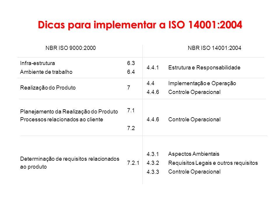 Aspectos Ambientais Requisitos Legais e outros requisitos Controle Operacional 4.3.1 4.3.2 4.3.3 7.2.1 Determinação de requisitos relacionados ao prod