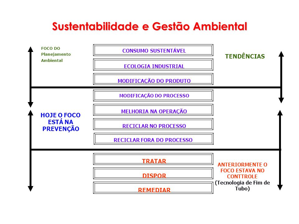 Sustentabilidade e Gestão Ambiental FOCO DO Planejamento Ambiental HOJE O FOCO ESTÁ NA PREVENÇÃO ANTERIORMENTE O FOCO ESTAVA NO CONTTROLE (Tecnologia