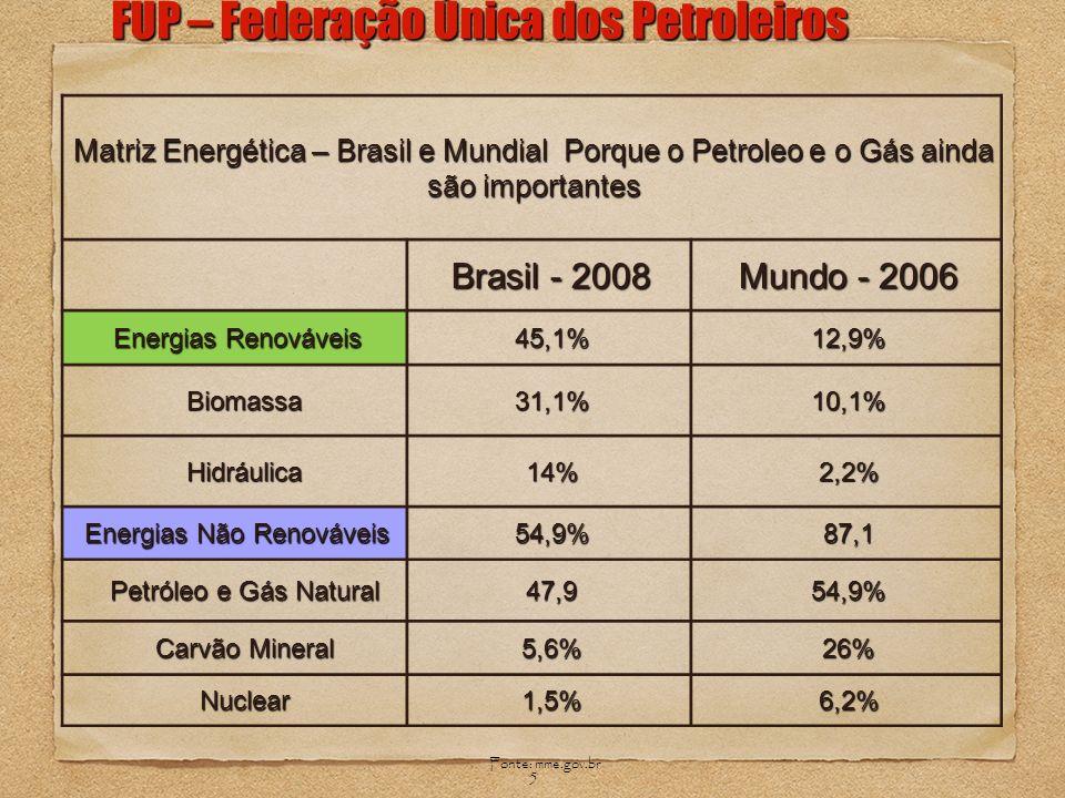 5 FUP – Federação Única dos Petroleiros Fonte: mme.gov.br Matriz Energética – Brasil e Mundial Porque o Petroleo e o Gás ainda são importantes Brasil