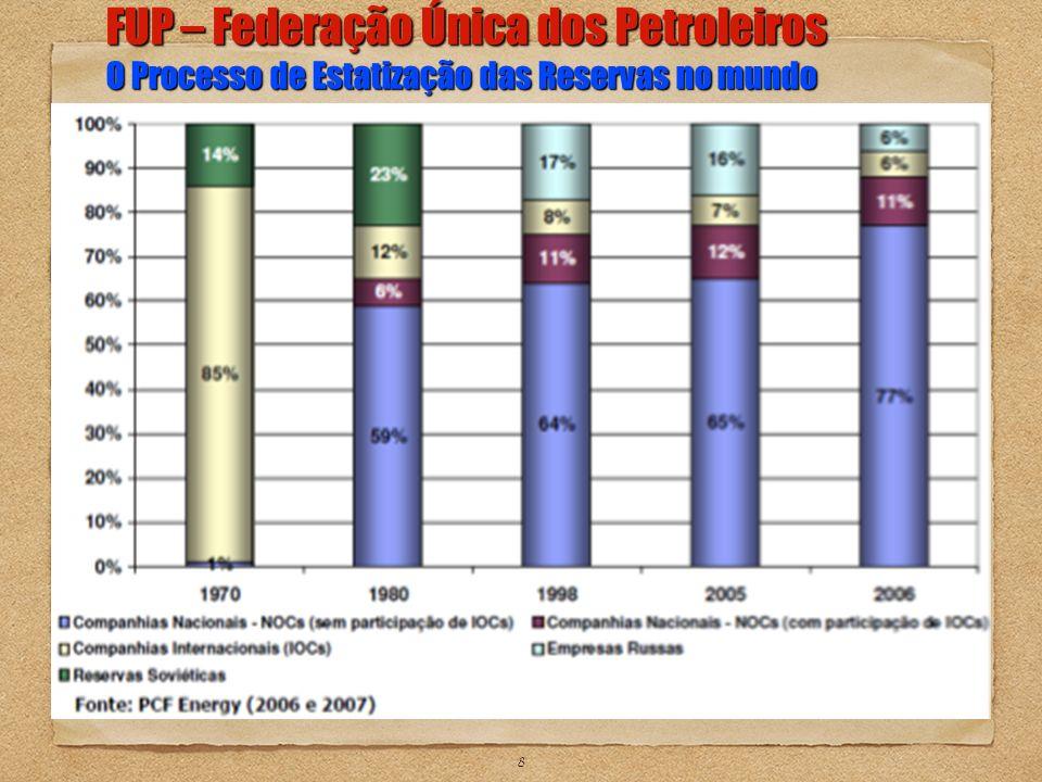 8 FUP – Federação Única dos Petroleiros O Processo de Estatização das Reservas no mundo