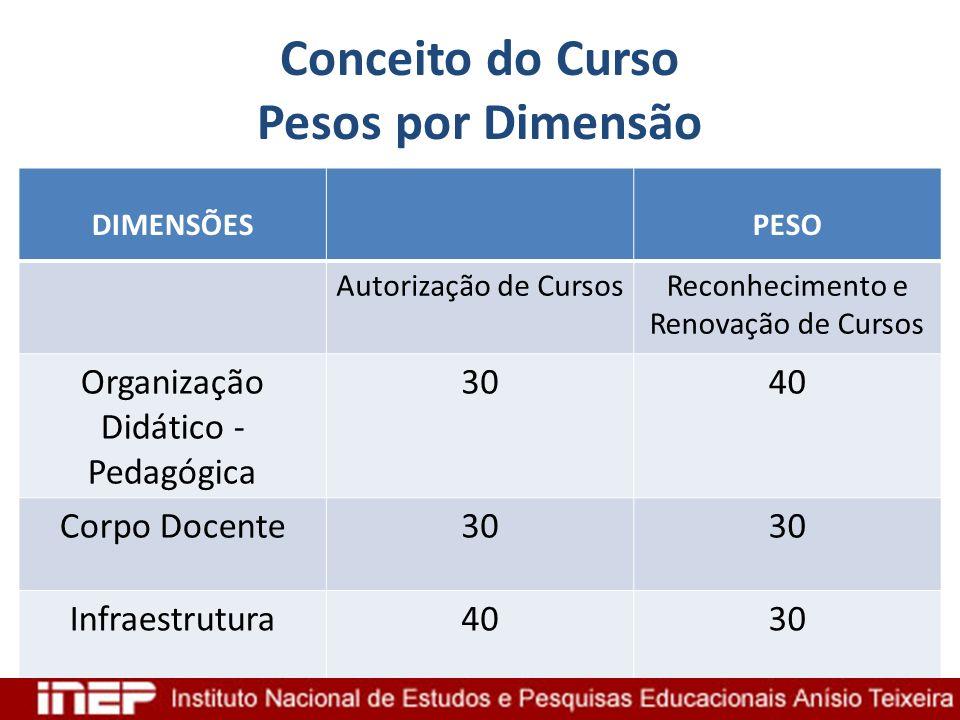 Conceito do Curso Pesos por Dimensão DIMENSÕESPESO Autorização de CursosReconhecimento e Renovação de Cursos Organização Didático - Pedagógica 3040 Co