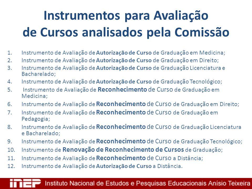 Instrumentos para Avaliação de Cursos analisados pela Comissão 1.Instrumento de Avaliação de Autorização de Curso de Graduação em Medicina; 2.Instrume