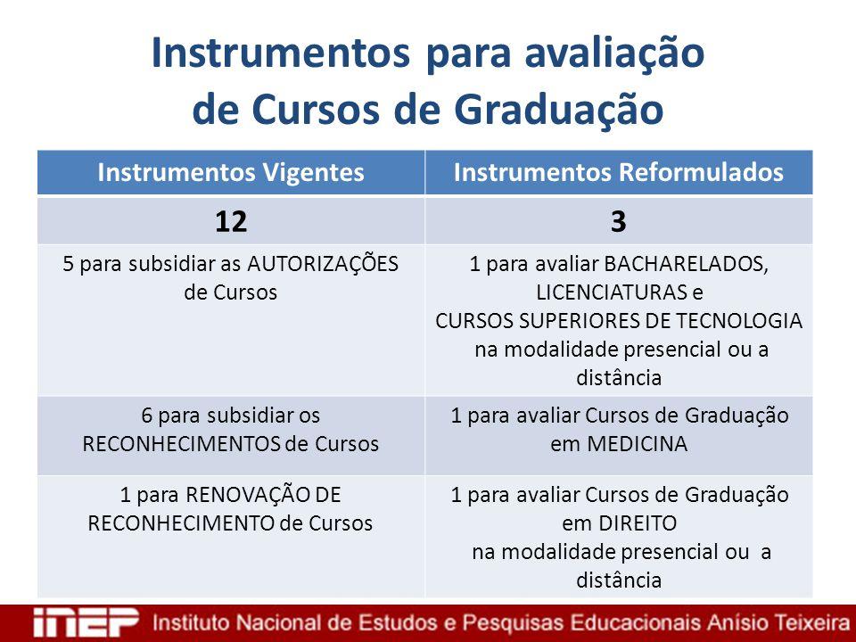 Instrumentos para avaliação de Cursos de Graduação Instrumentos VigentesInstrumentos Reformulados 123 5 para subsidiar as AUTORIZAÇÕES de Cursos 1 par
