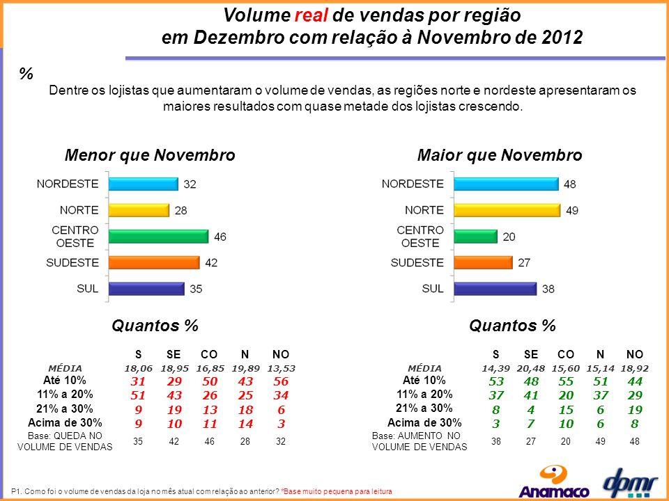 P1. Como foi o volume de vendas da loja no mês atual com relação ao anterior.