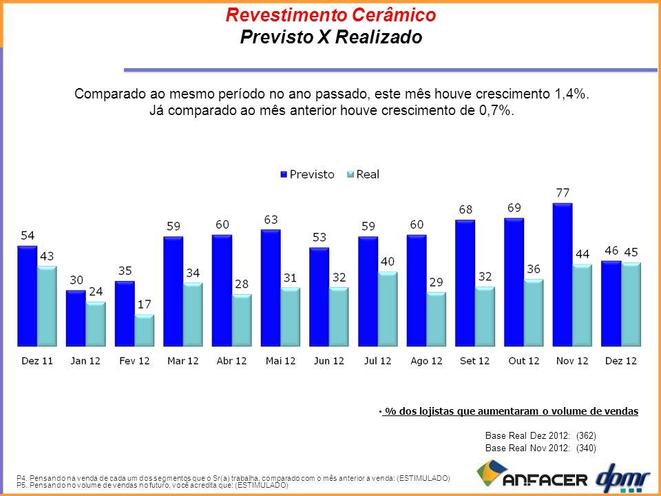 % dos lojistas que aumentaram o volume de vendas Revestimento Cerâmico Previsto X Realizado P4.