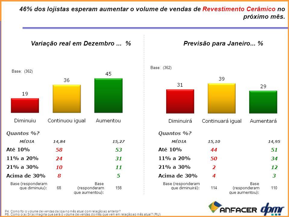 46% dos lojistas esperam aumentar o volume de vendas de Revestimento Cerâmico no próximo mês.