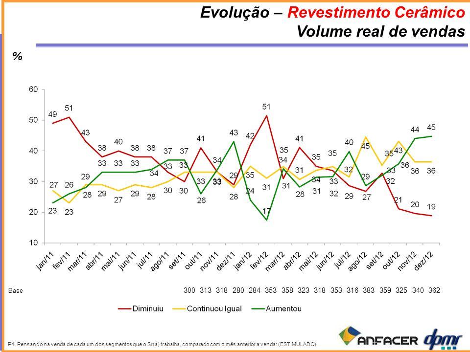 Evolução – Revestimento Cerâmico Volume real de vendas P4.