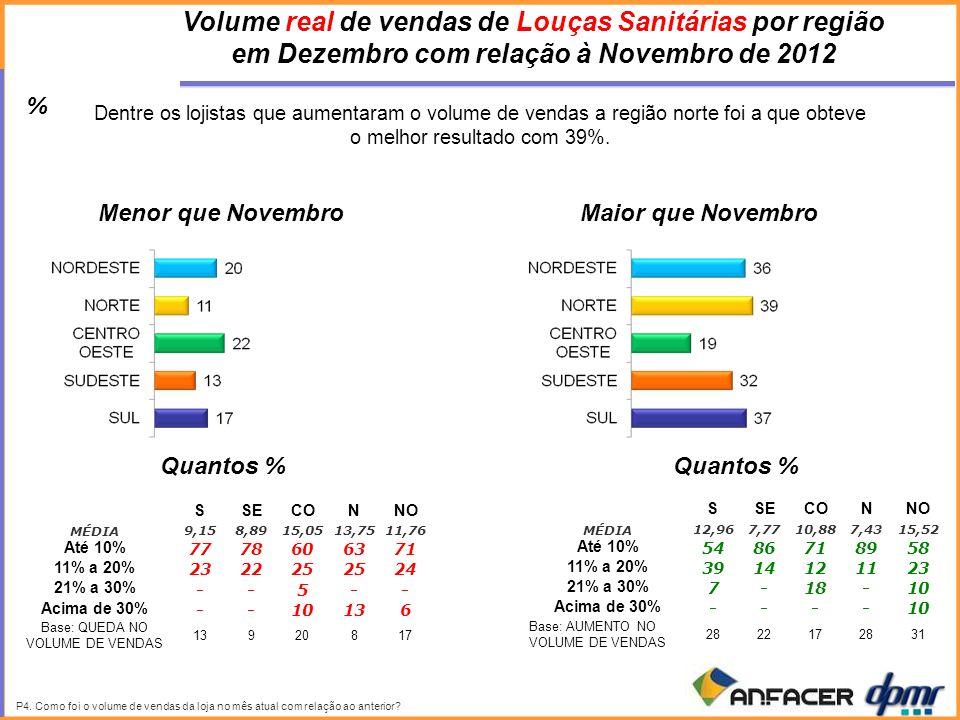 P4. Como foi o volume de vendas da loja no mês atual com relação ao anterior.