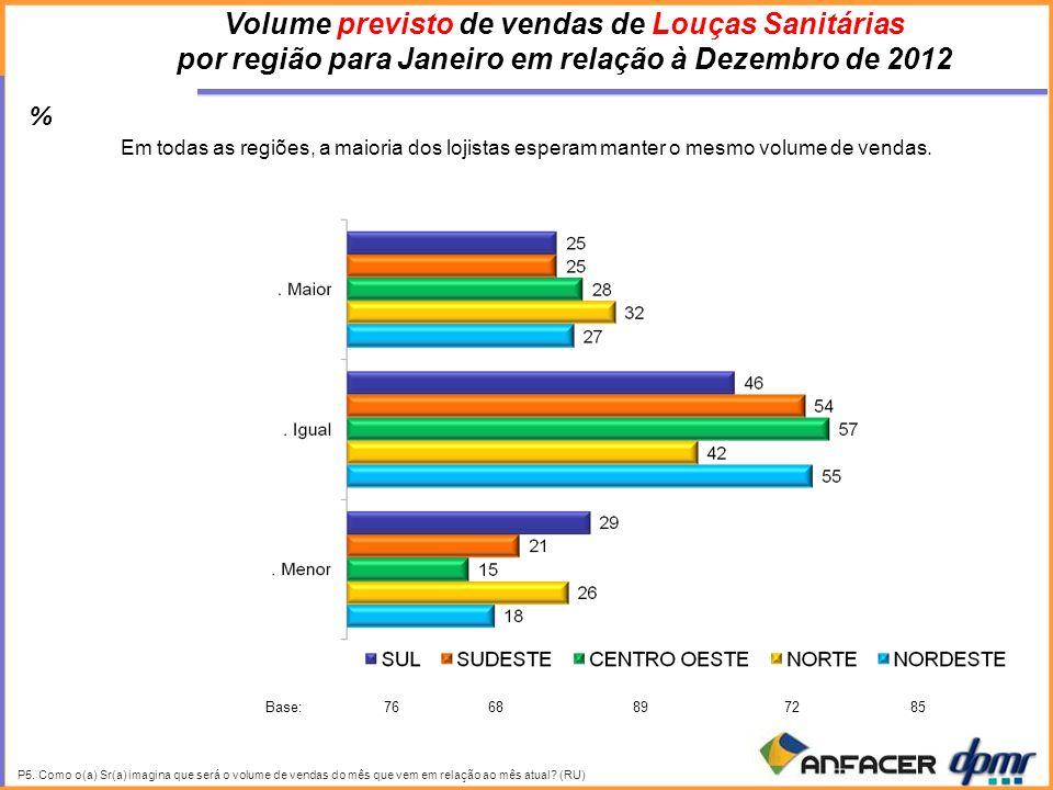 Volume previsto de vendas de Louças Sanitárias por região para Janeiro em relação à Dezembro de 2012 Em todas as regiões, a maioria dos lojistas esperam manter o mesmo volume de vendas.