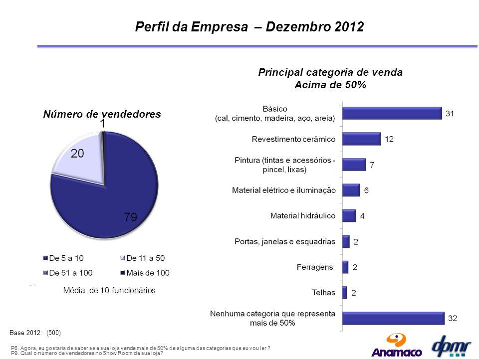 Evolução – Louças Sanitárias Volume real de vendas P4.
