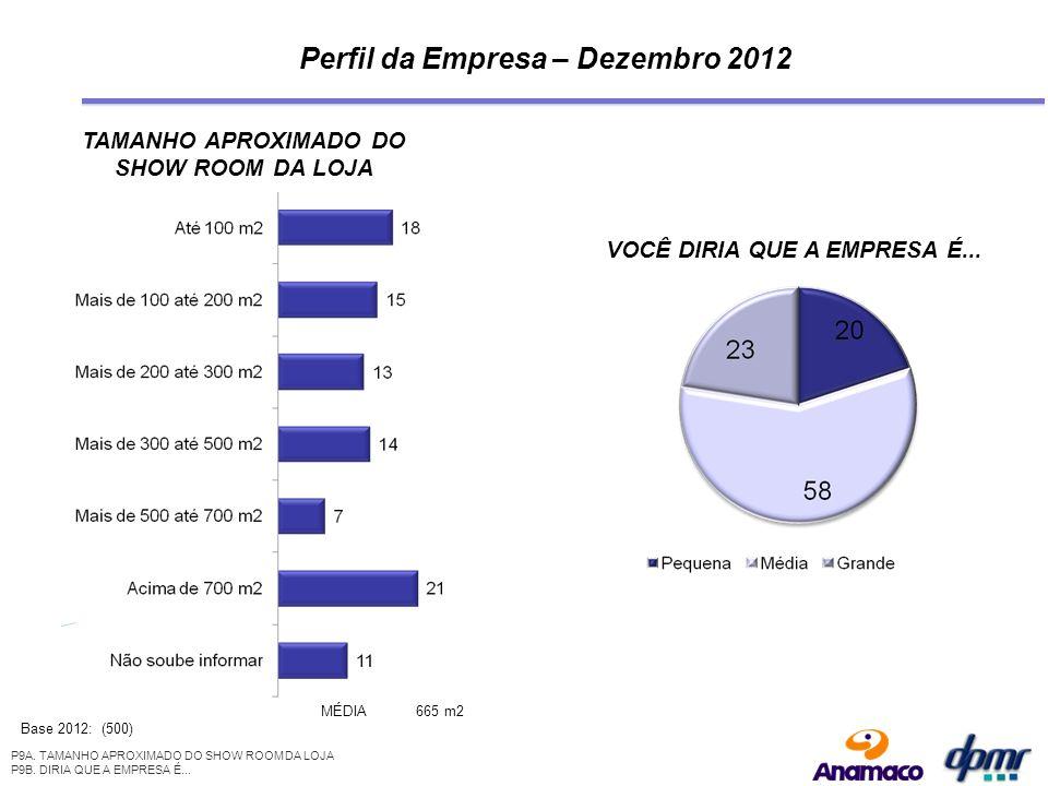 Perfil da Empresa – Dezembro 2012 TAMANHO APROXIMADO DO SHOW ROOM DA LOJA Base 2012: (500) MÉDIA665 m2 VOCÊ DIRIA QUE A EMPRESA É...