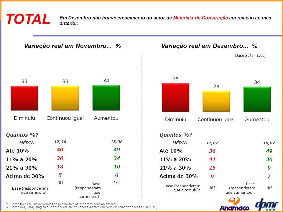 Variação real em Novembro...% P4.