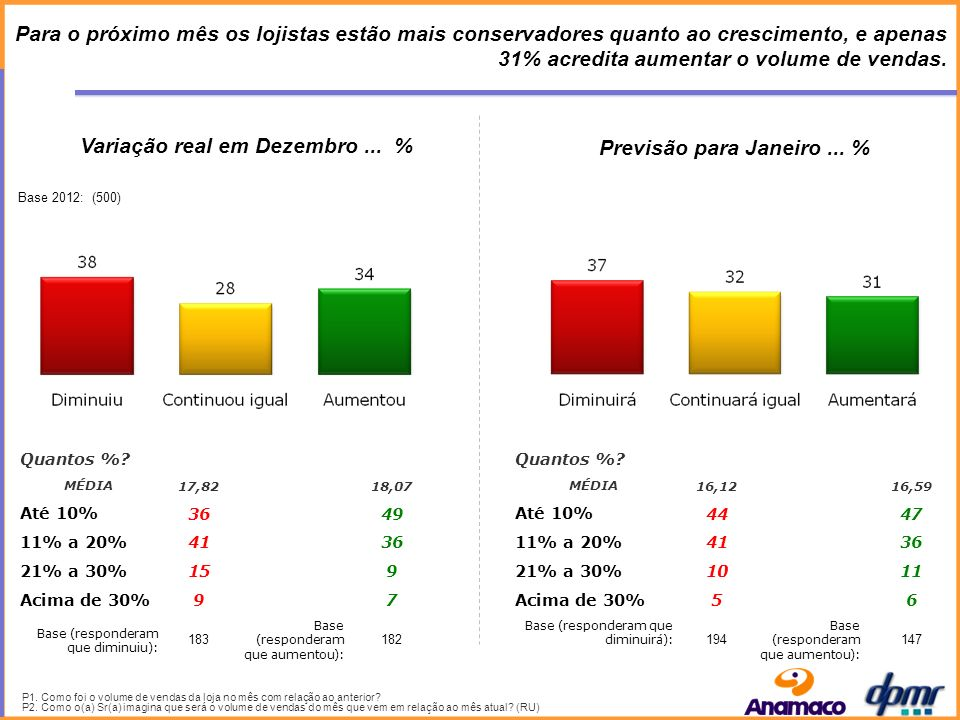 A maioria dos lojistas esperam manter o mesmo volume de vendas em Louças Sanitárias no próximo mês.