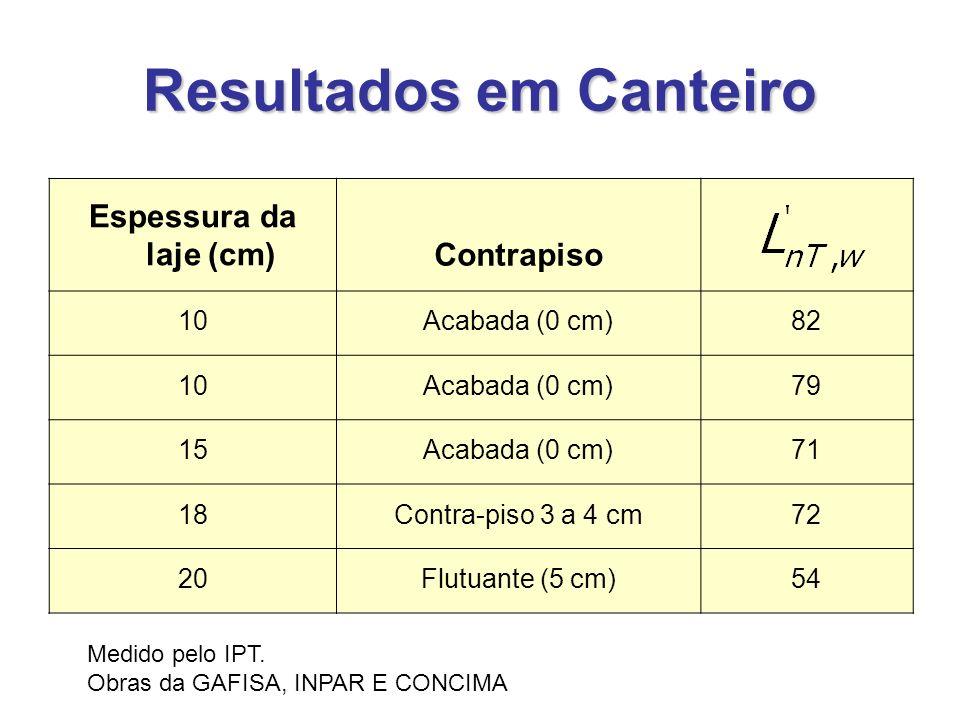 Resultados em Canteiro Espessura da laje (cm)Contrapiso 10Acabada (0 cm)82 10Acabada (0 cm)79 15Acabada (0 cm)71 18Contra-piso 3 a 4 cm72 20Flutuante