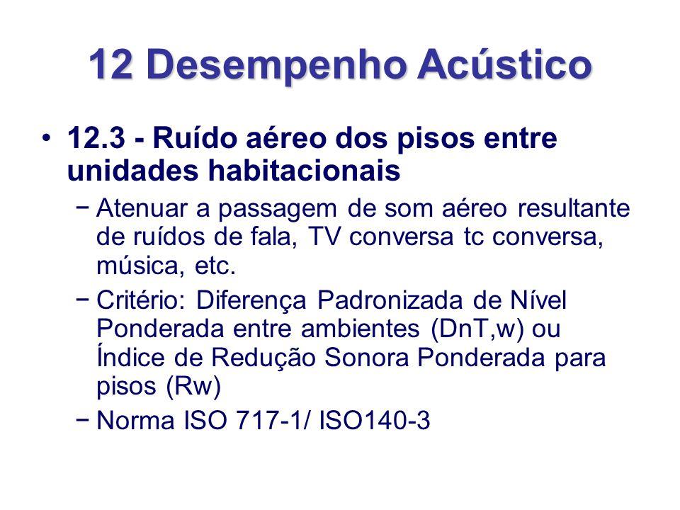 12 Desempenho Acústico 12.3 - Ruído aéreo dos pisos entre unidades habitacionais Atenuar a passagem de som aéreo resultante de ruídos de fala, TV conv