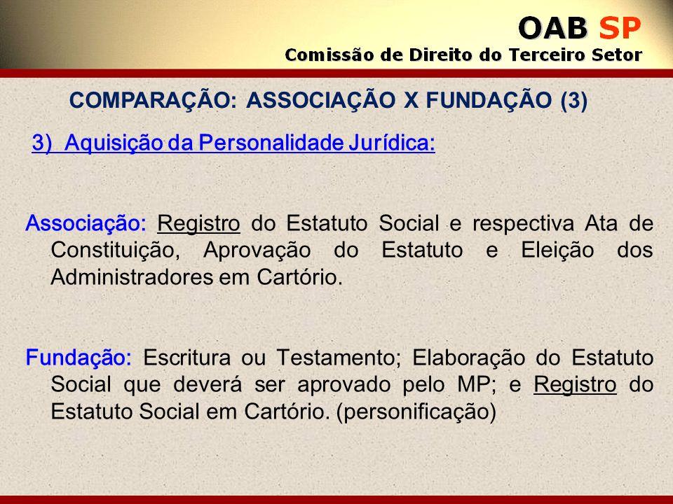 3) Aquisição da Personalidade Jurídica: Associação: Registro do Estatuto Social e respectiva Ata de Constituição, Aprovação do Estatuto e Eleição dos