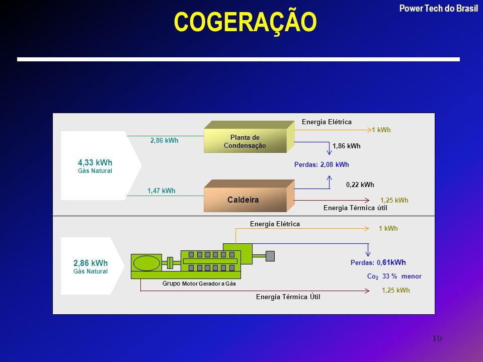 10 COGERAÇÃO 4,33 kWh Gás Natural 2,86 kWh 1,47 kWh Perdas: 2,08 kWh Energia Elétrica 1 kWh 1,86 kWh 0,22 kWh 1,25 kWh Caldeira Planta de Condensação