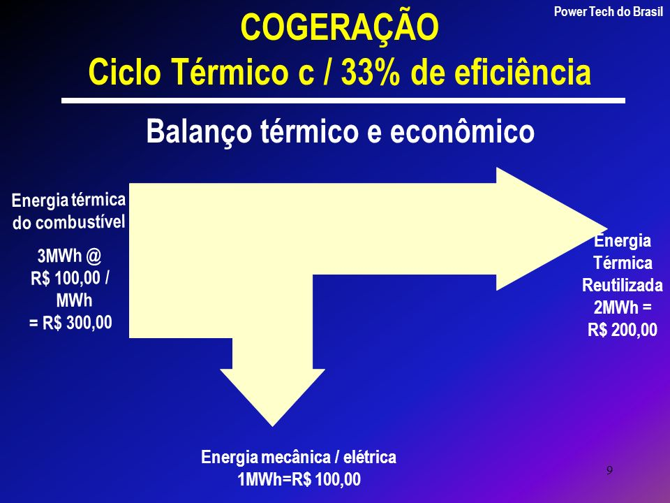 9 Energia térmica do combustível 3MWh @ R$ 100,00 / MWh = R$ 300,00 Energia mecânica / elétrica 1MWh=R$ 100,00 Energia Térmica Reutilizada 2MWh = R$ 2