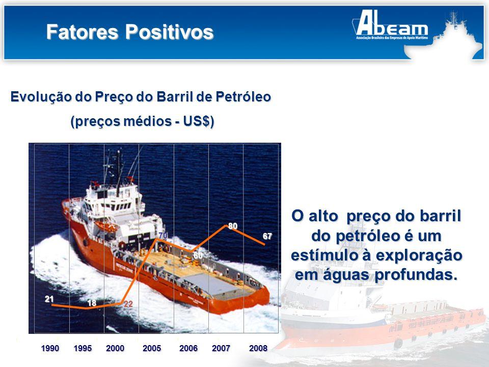 Título do Slide Fatores Positivos O alto preço do barril do petróleo é um estímulo à exploração em águas profundas. Evolução do Preço do Barril de Pet