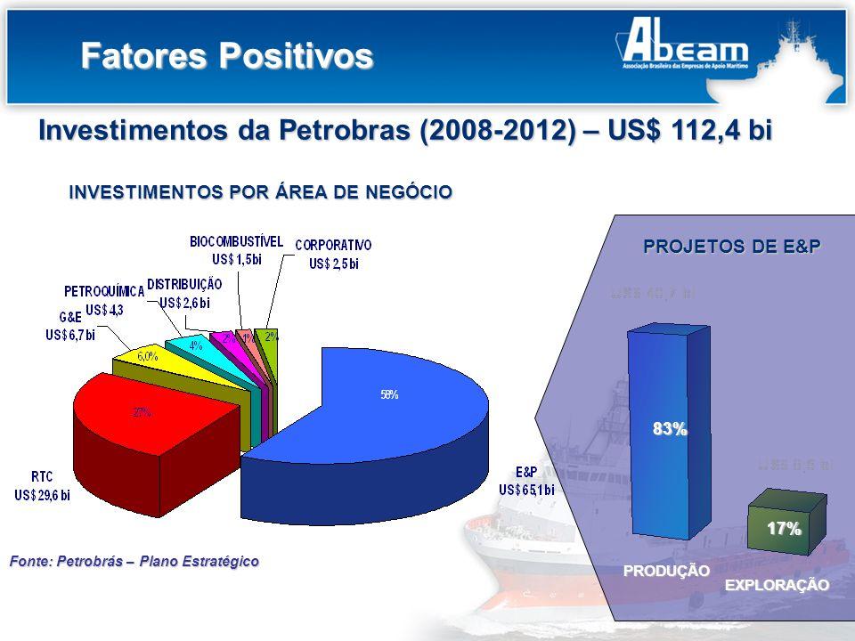 Título do Slide Investimentos da Petrobras (2008-2012) – US$ 112,4 bi 83% 17% PROJETOS DE E&P PRODUÇÃO EXPLORAÇÃO INVESTIMENTOS POR ÁREA DE NEGÓCIO Fo