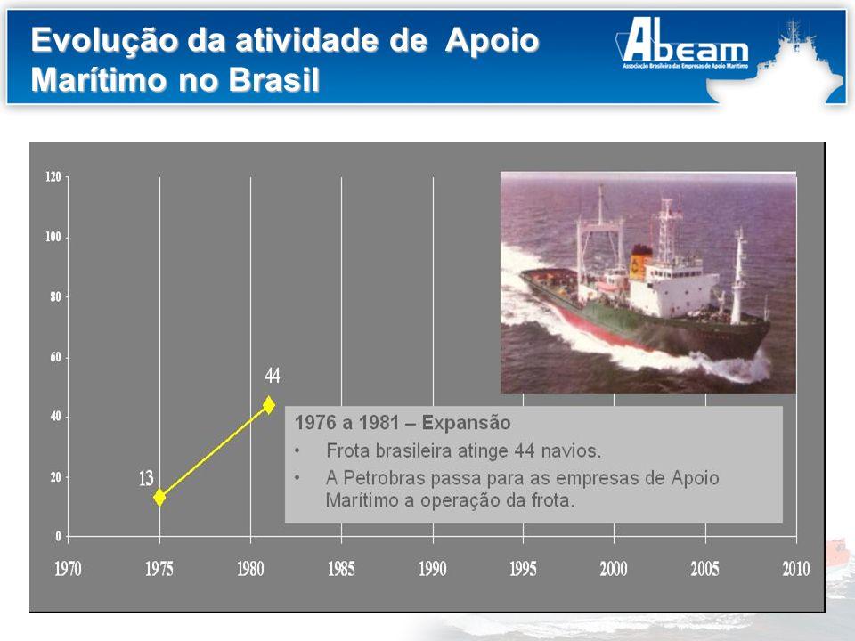 Título do Slide Evolução da atividade de Apoio Marítimo no Brasil