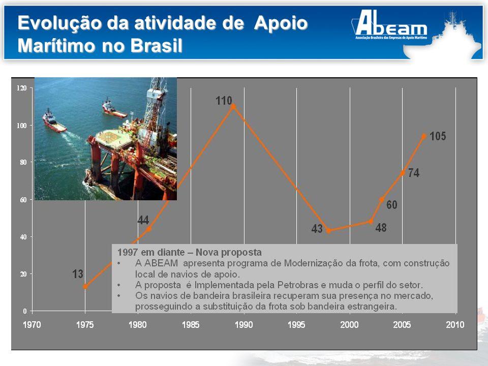 Título do Slide Evolução da Frota de Apoio Marítimo Desafio: substituição dos navios sob bandeira estrangeira.