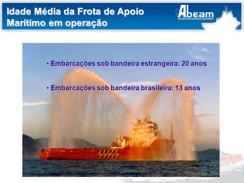 Título do Slide Idade Média da Frota de Apoio Marítimo em operação Embarcações sob bandeira estrangeira: 20 anos Embarcações sob bandeira estrangeira: