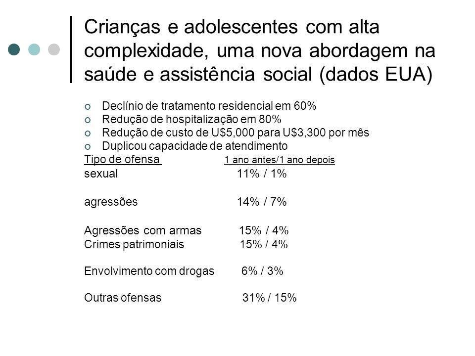 Crianças e adolescentes com alta complexidade, uma nova abordagem na saúde e assistência social (dados EUA) Declínio de tratamento residencial em 60% Redução de hospitalização em 80% Redução de custo de U$5,000 para U$3,300 por mês Duplicou capacidade de atendimento Tipo de ofensa 1 ano antes/1 ano depois sexual 11% / 1% agressões 14% / 7% Agressões com armas 15% / 4% Crimes patrimoniais 15% / 4% Envolvimento com drogas 6% / 3% Outras ofensas 31% / 15%
