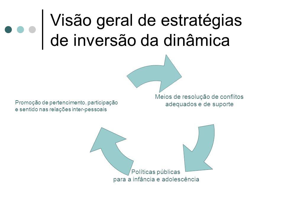 Visão geral de estratégias de inversão da dinâmica Meios de resolução de conflitos adequados e de suporte Políticas públicas para a infância e adolescência Promoção de pertencimento, participação e sentido nas relações inter-pessoais