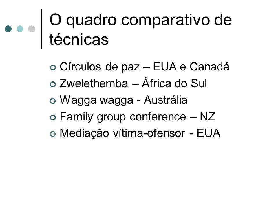 O quadro comparativo de técnicas Círculos de paz – EUA e Canadá Zwelethemba – África do Sul Wagga wagga - Austrália Family group conference – NZ Mediação vítima-ofensor - EUA