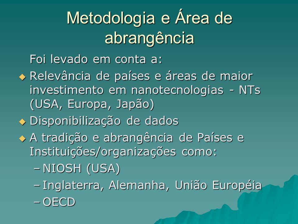 Metodologia e Área de abrangência Foi levado em conta a: Relevância de países e áreas de maior investimento em nanotecnologias - NTs (USA, Europa, Japão) Relevância de países e áreas de maior investimento em nanotecnologias - NTs (USA, Europa, Japão) Disponibilização de dados Disponibilização de dados A tradição e abrangência de Países e Instituições/organizações como: A tradição e abrangência de Países e Instituições/organizações como: –NIOSH (USA) –Inglaterra, Alemanha, União Européia –OECD