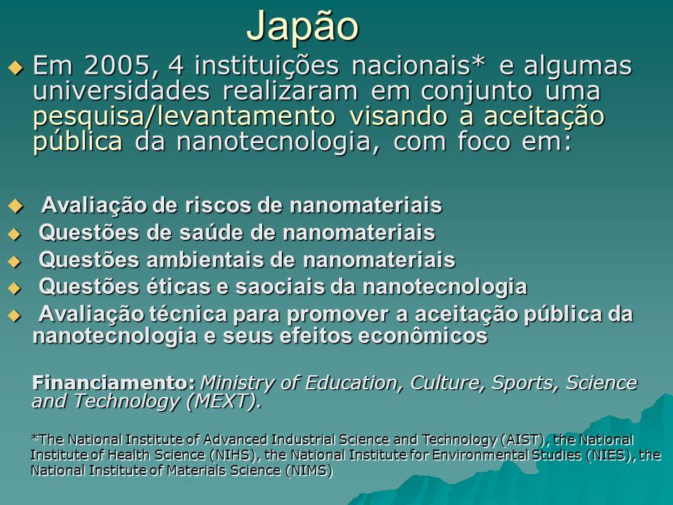 Japão Em 2005, 4 instituições nacionais* e algumas universidades realizaram em conjunto uma pesquisa/levantamento visando a aceitação pública da nanotecnologia, com foco em: Em 2005, 4 instituições nacionais* e algumas universidades realizaram em conjunto uma pesquisa/levantamento visando a aceitação pública da nanotecnologia, com foco em: Avaliação de riscos de nanomateriais Avaliação de riscos de nanomateriais Questões de saúde de nanomateriais Questões de saúde de nanomateriais Questões ambientais de nanomateriais Questões ambientais de nanomateriais Questões éticas e saociais da nanotecnologia Questões éticas e saociais da nanotecnologia Avaliação técnica para promover a aceitação pública da nanotecnologia e seus efeitos econômicos Avaliação técnica para promover a aceitação pública da nanotecnologia e seus efeitos econômicos Financiamento: Ministry of Education, Culture, Sports, Science and Technology (MEXT).
