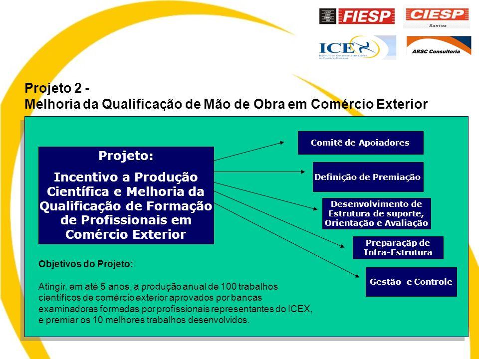 Projeto 2 - Melhoria da Qualificação de Mão de Obra em Comércio Exterior Projeto: Incentivo a Produção Científica e Melhoria da Qualificação de Formação de Profissionais em Comércio Exterior Comitê de Apoiadores Definição de Premiação Desenvolvimento de Estrutura de suporte, Orientação e Avaliação Preparaçãp de Infra-Estrutura Gestão e Controle Objetivos do Projeto: Atingir, em até 5 anos, a produção anual de 100 trabalhos científicos de comércio exterior aprovados por bancas examinadoras formadas por profissionais representantes do ICEX, e premiar os 10 melhores trabalhos desenvolvidos.