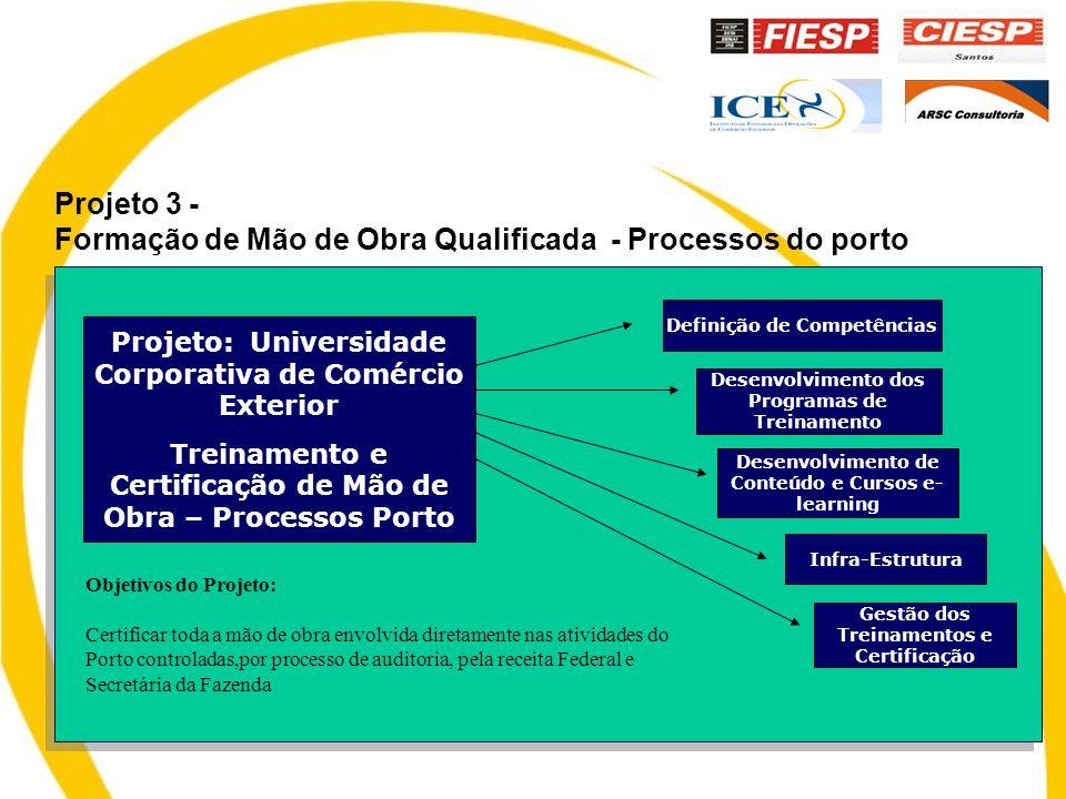 Projeto 3 - Formação de Mão de Obra Qualificada - Processos do porto Projeto: Universidade Corporativa de Comércio Exterior Treinamento e Certificação de Mão de Obra – Processos Porto Definição de Competências Desenvolvimento dos Programas de Treinamento Desenvolvimento de Conteúdo e Cursos e- learning Infra-Estrutura Gestão dos Treinamentos e Certificação Objetivos do Projeto: Certificar toda a mão de obra envolvida diretamente nas atividades do Porto controladas,por processo de auditoria, pela receita Federal e Secretária da Fazenda