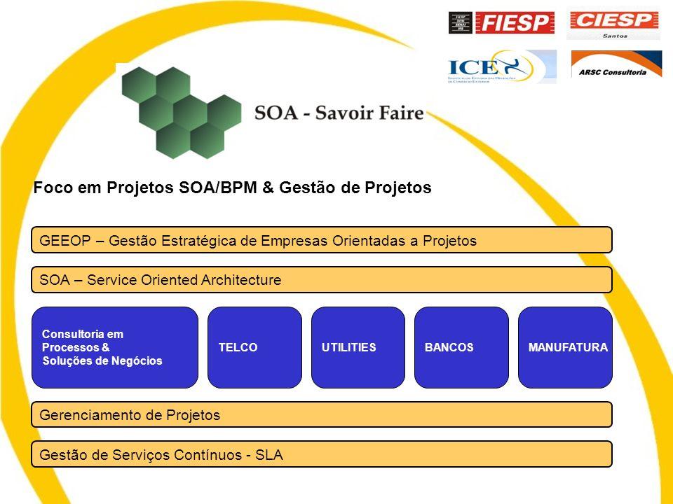 SOA – Service Oriented Architecture GEEOP – Gestão Estratégica de Empresas Orientadas a Projetos Gestão de Serviços Contínuos - SLA Gerenciamento de Projetos Consultoria em Processos & Soluções de Negócios TELCOUTILITIESBANCOSMANUFATURA Foco em Projetos SOA/BPM & Gestão de Projetos