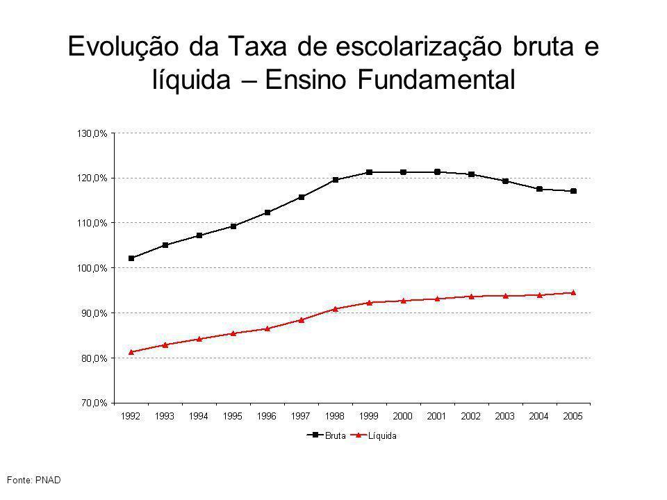 % de jovens de 7 a 14 anos que só estudam em 2005 por UF Fonte: PNAD
