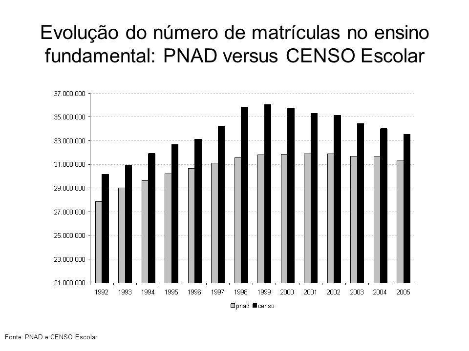 Defasagem idade-série daqueles que estão no ensino médio em 2005 por UF Fonte: PNAD
