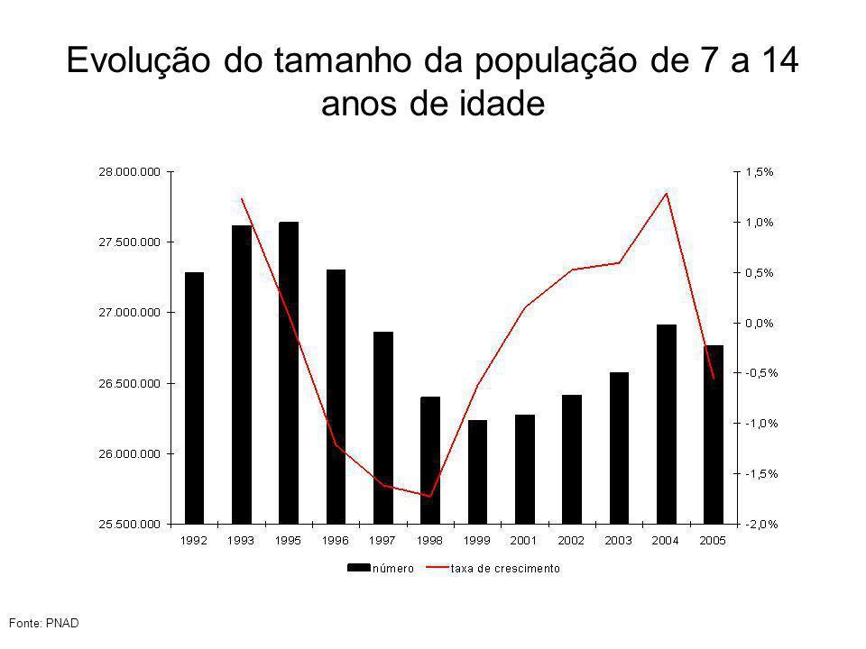 Evolução do número de escolas no ensino fundamental Fonte: CENSO Escolar