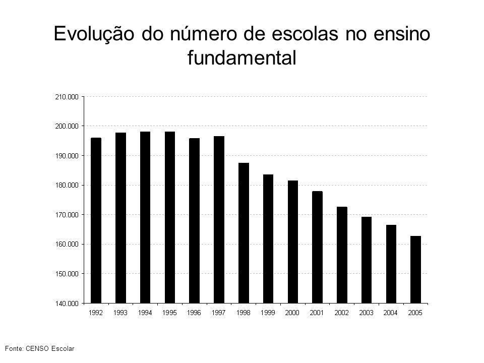 Evolução da Taxa de escolarização bruta e líquida – Ensino Médio Fonte: PNAD