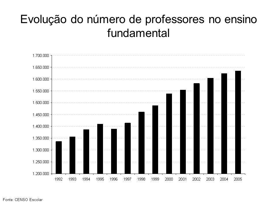 % de jovens de 15 a 18 anos que só estudam em 2005 por UF Fonte: PNAD