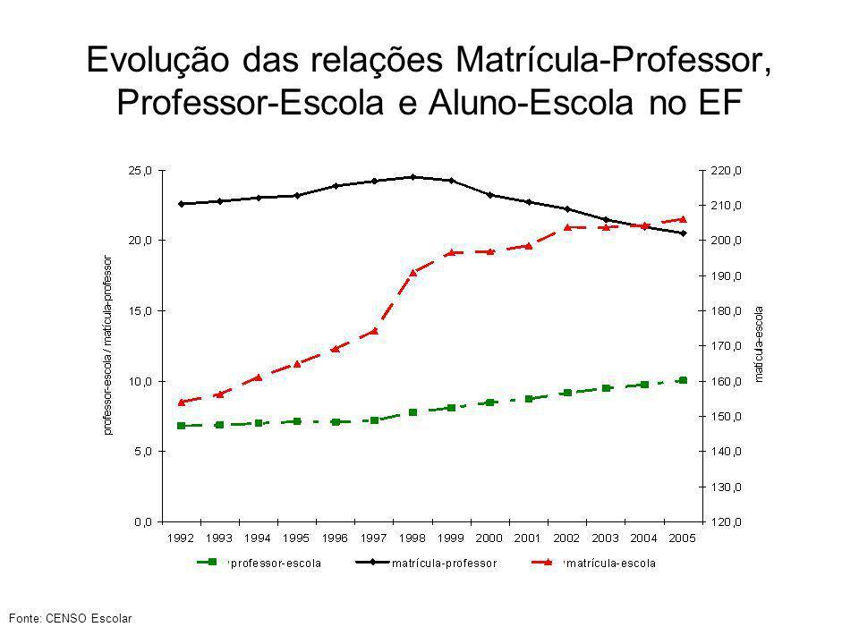Relação Matrícula-Professor em 2005 por UF no Ensino Fundamental Fonte: CENSO Escolar