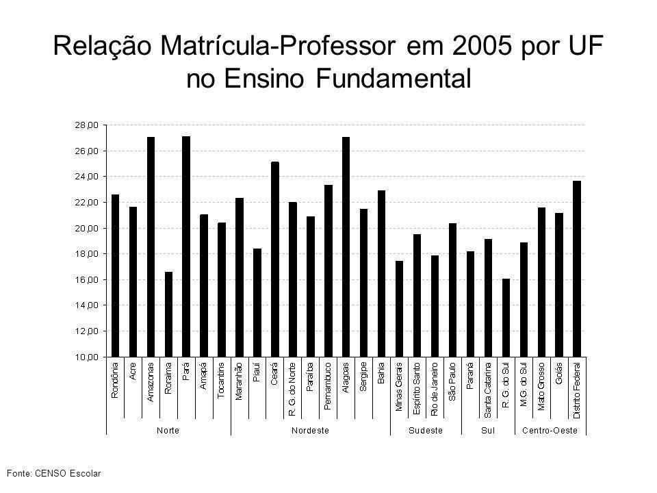 % de jovens de 15 a 18 anos que só trabalham em 2005 por UF Fonte: PNAD