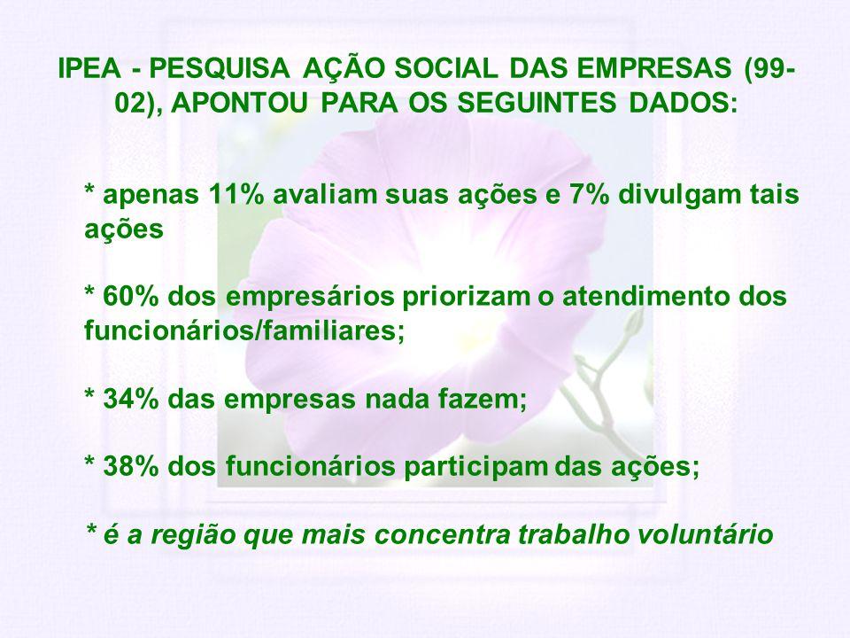 IPEA - PESQUISA AÇÃO SOCIAL DAS EMPRESAS (99- 02), APONTOU PARA OS SEGUINTES DADOS: * apenas 11% avaliam suas ações e 7% divulgam tais ações * 60% dos