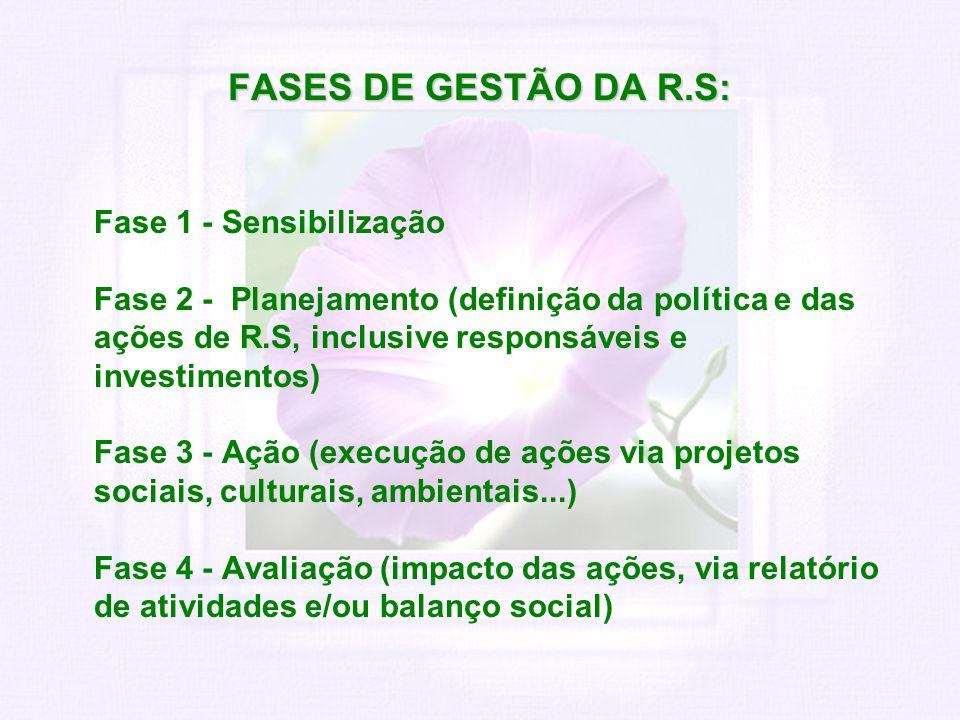 FASES DE GESTÃO DA R.S: Fase 1 - Sensibilização Fase 2 - Planejamento (definição da política e das ações de R.S, inclusive responsáveis e investimento