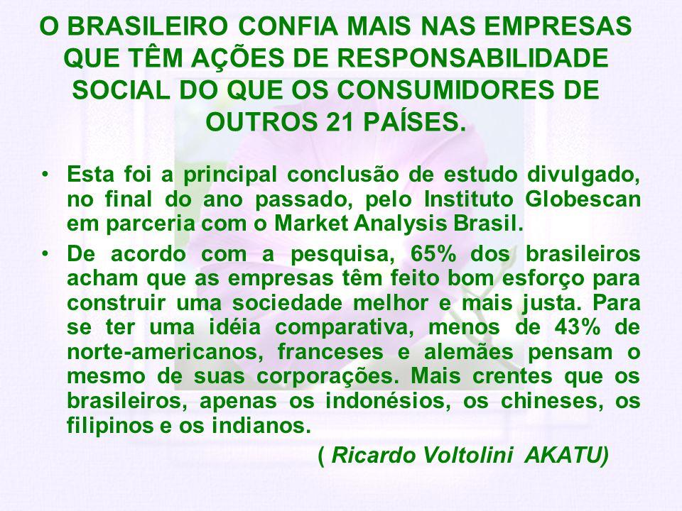 O BRASILEIRO CONFIA MAIS NAS EMPRESAS QUE TÊM AÇÕES DE RESPONSABILIDADE SOCIAL DO QUE OS CONSUMIDORES DE OUTROS 21 PAÍSES. Esta foi a principal conclu