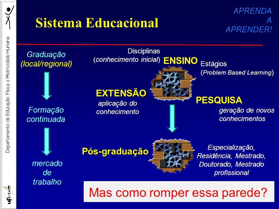 Departamento de Educação Física e Motricidade Humana Estágios ( Problem Based Learning ) Disciplinas (conhecimento inicial) geração de novos conhecime